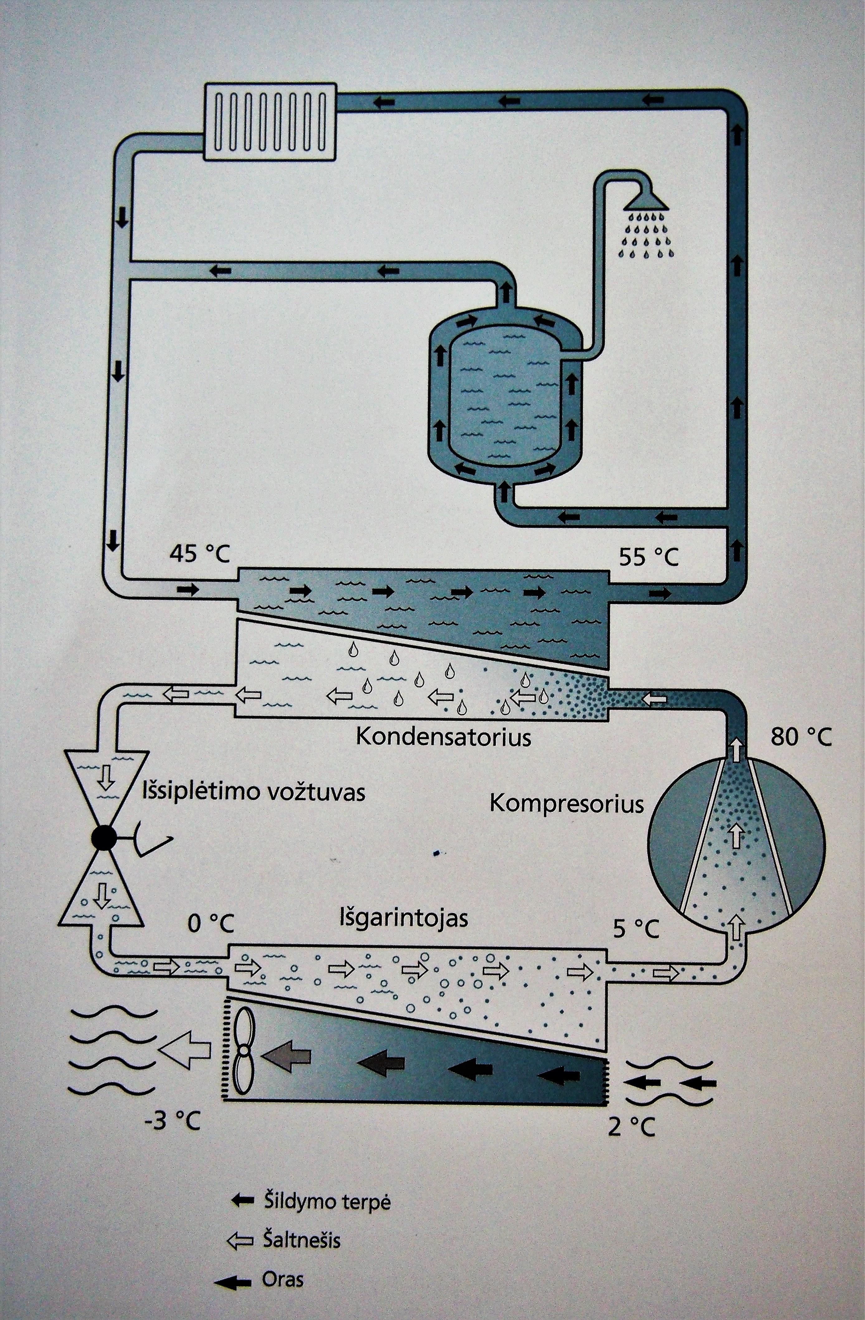Oras-vanduo šilumos siurblio veikimo principas